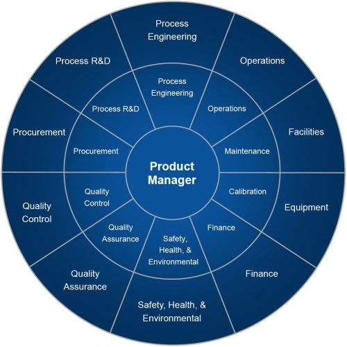 Product Service Management: Pharmaceutical Manufacturing Product Management