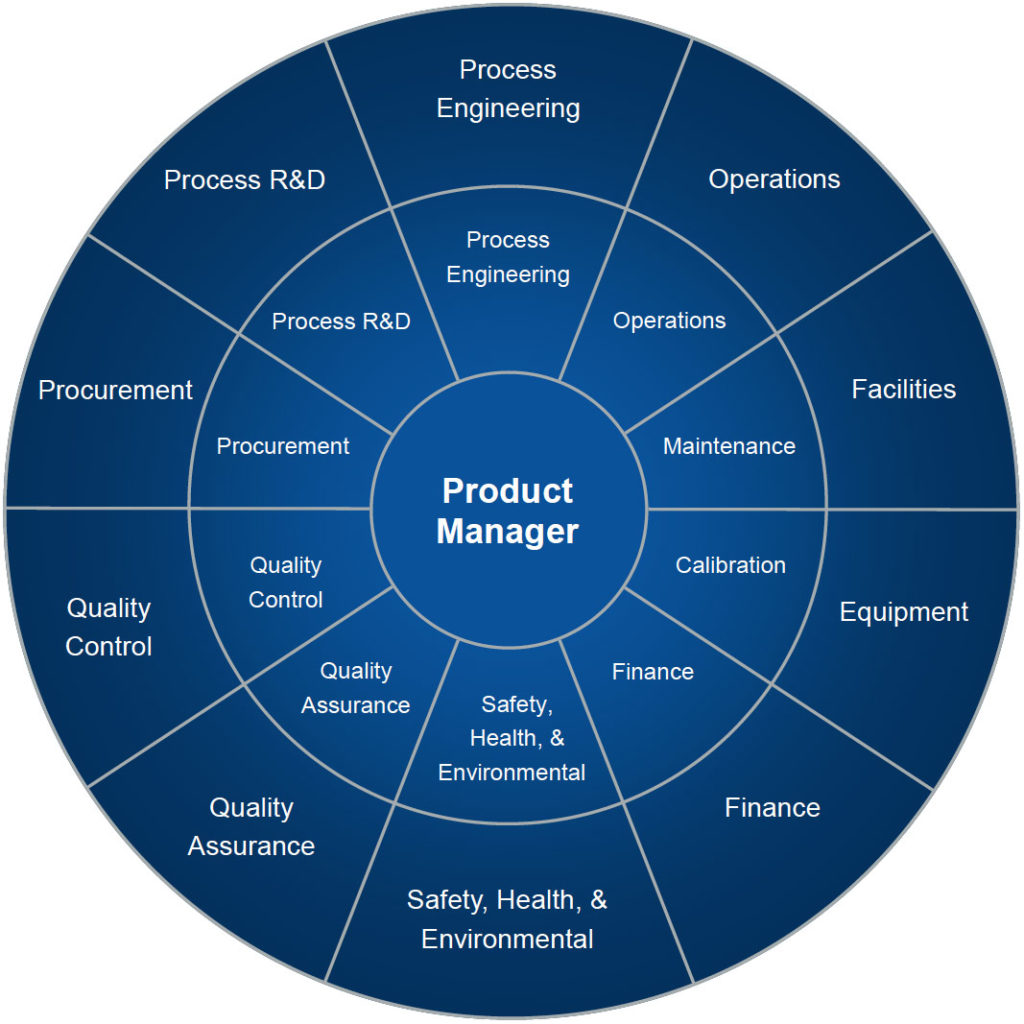 Pharmaceutical Manufacturing Product Management | Ampac